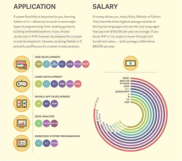 Aplicaciones y salarios de los lenguajes de programación